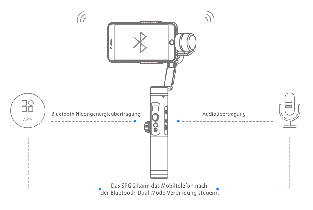 Bluetooth-Zweikanalverbindung zum Smartphone